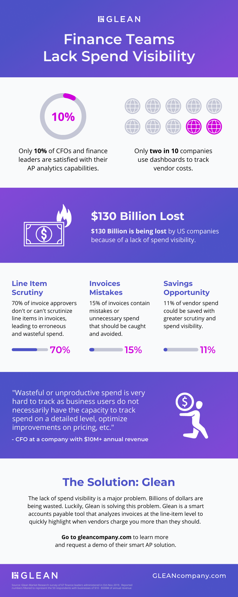 Glean infographic on how $130 billion dollars is wasted every year because finance teams lack spend visibility